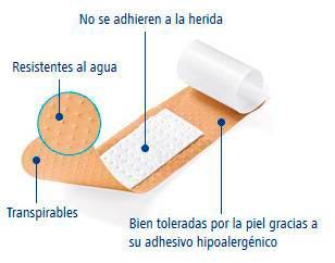 Tiritas Plastic transpirables y resistentes al agua